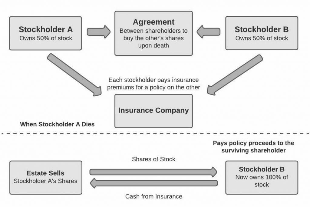 How Buy Sell Agreements Work
